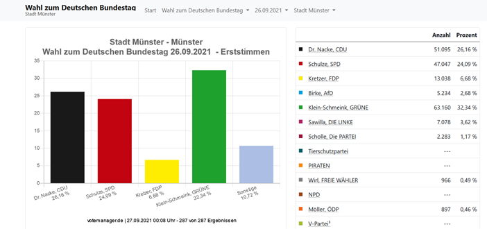 Auf dem Bild ist ein Balkendiagramm der Zweitstimmenergebnisse zu sehen. Die Grünen haben dabei vor CDU und SPD die meisten Zweitstimmen geholt.
